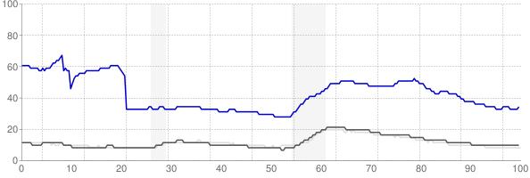 Yuma, Arizona monthly unemployment rate chart